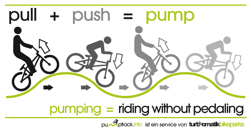 How To Ride A Pumptrack Bike Icon