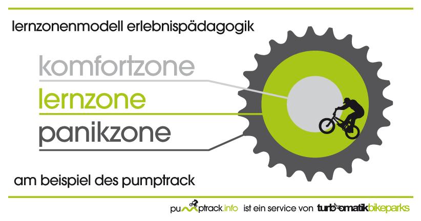 Erlebnispädagogisches Lernzonenmodell - Mountainbike