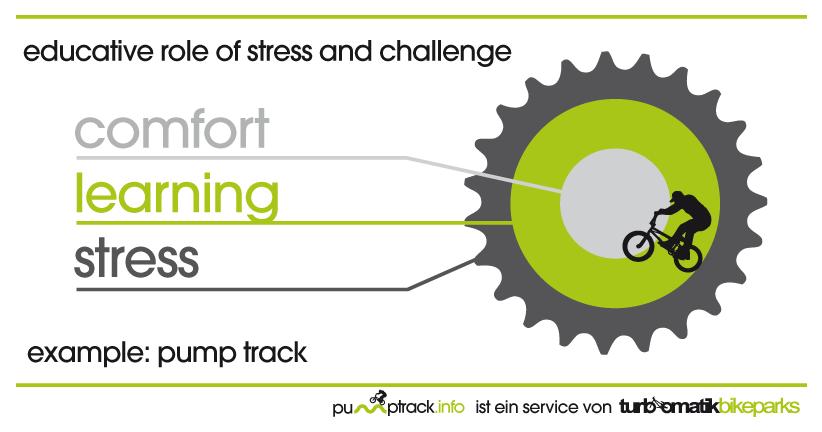 Outdoor Education Stress Challenge Mountain Bike