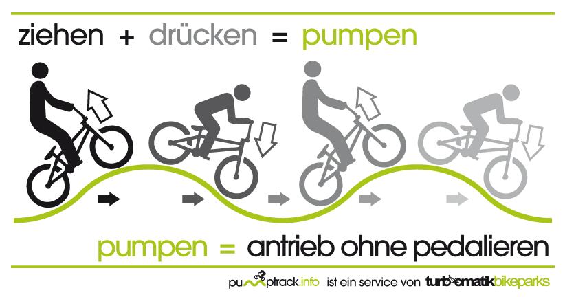 Pumptrack Fahrtechnik